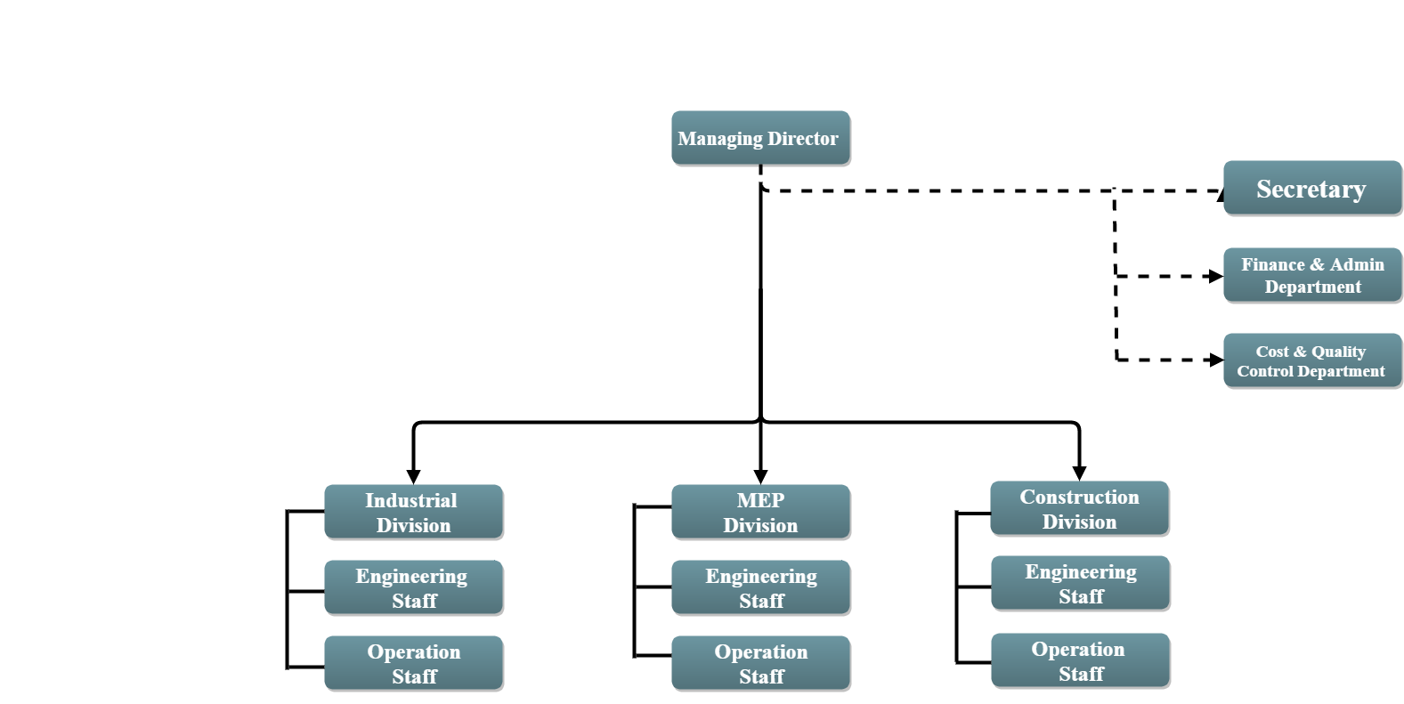 Our Organizational Structure Executive Contractors